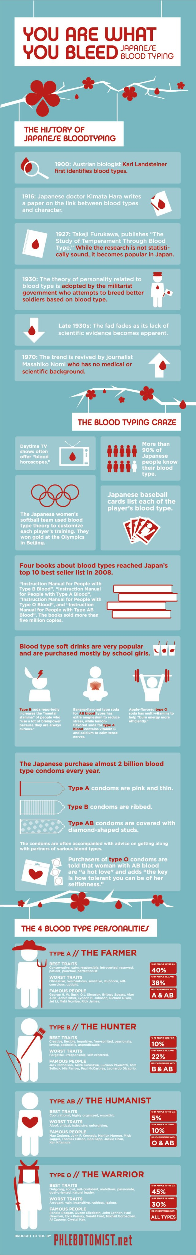 Japanese Blood Type Infographic
